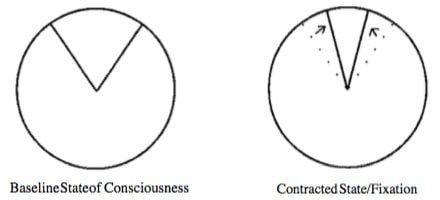 Contracted awareness